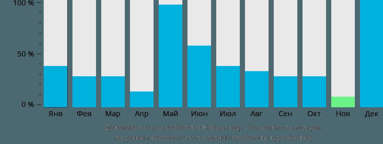 Динамика поиска авиабилетов из Новокузнецка в Хельсинки по месяцам