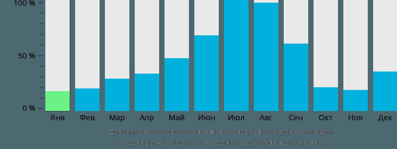 Динамика поиска авиабилетов из Новокузнецка в Краснодар по месяцам