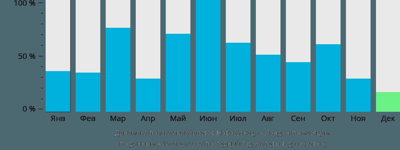 Динамика поиска авиабилетов из Новокузнецка в Лондон по месяцам