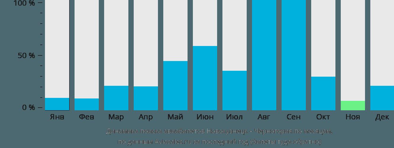 Динамика поиска авиабилетов из Новокузнецка в Черногорию по месяцам