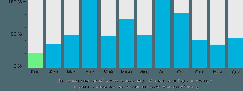 Динамика поиска авиабилетов из Новокузнецка в Минеральные воды по месяцам