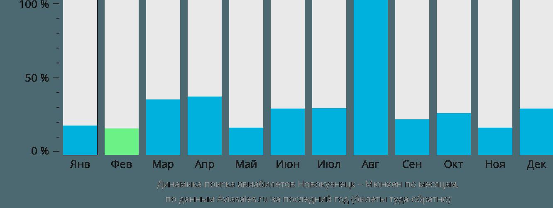 Динамика поиска авиабилетов из Новокузнецка в Мюнхен по месяцам