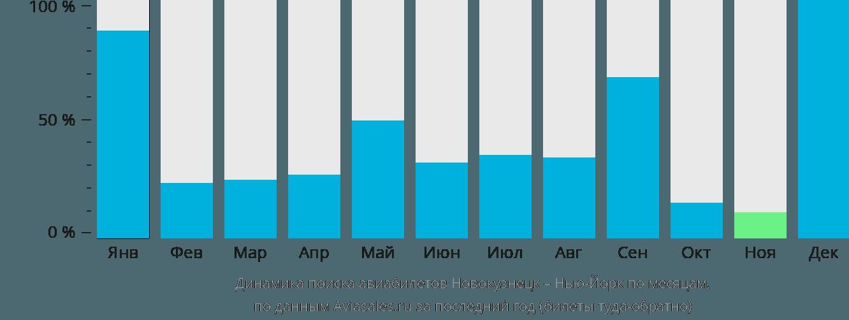 Динамика поиска авиабилетов из Новокузнецка в Нью-Йорк по месяцам