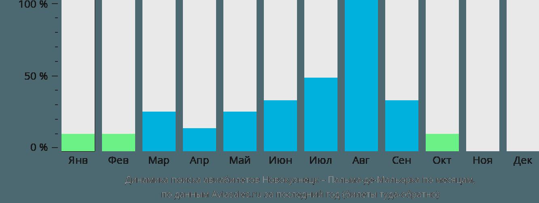 Динамика поиска авиабилетов из Новокузнецка в Пальма-де-Майорку по месяцам