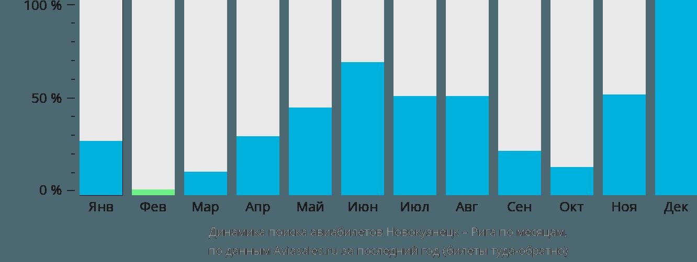 Динамика поиска авиабилетов из Новокузнецка в Ригу по месяцам