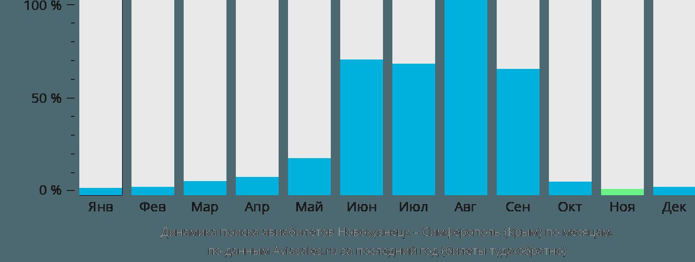Динамика поиска авиабилетов из Новокузнецка в Симферополь по месяцам