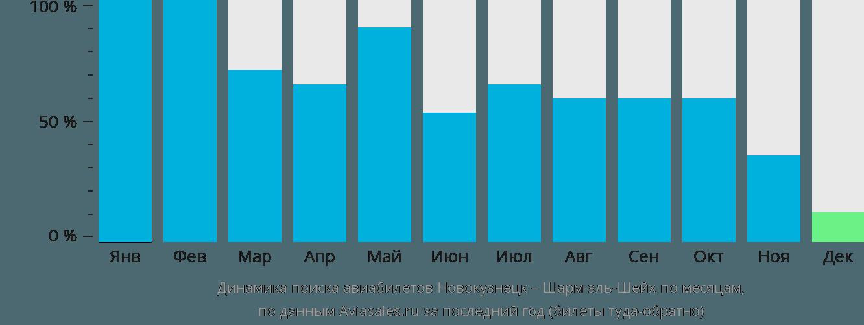 Динамика поиска авиабилетов из Новокузнецка в Шарм-эль-Шейх по месяцам