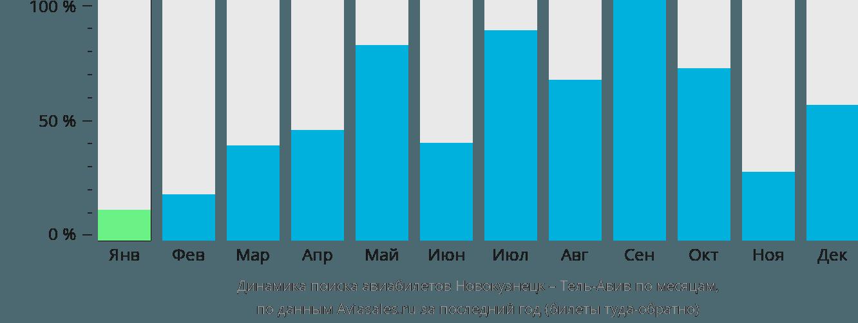 Динамика поиска авиабилетов из Новокузнецка в Тель-Авив по месяцам