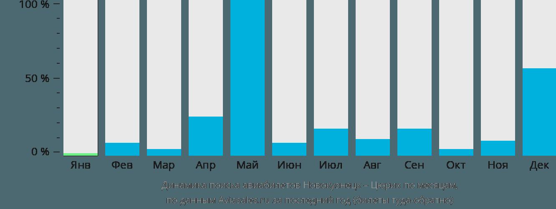 Динамика поиска авиабилетов из Новокузнецка в Цюрих по месяцам