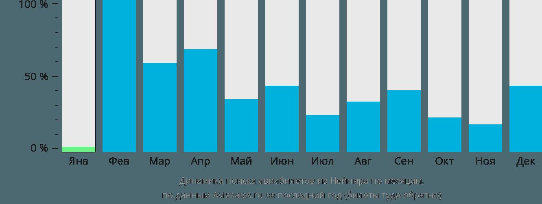Динамика поиска авиабилетов из Нейпира по месяцам