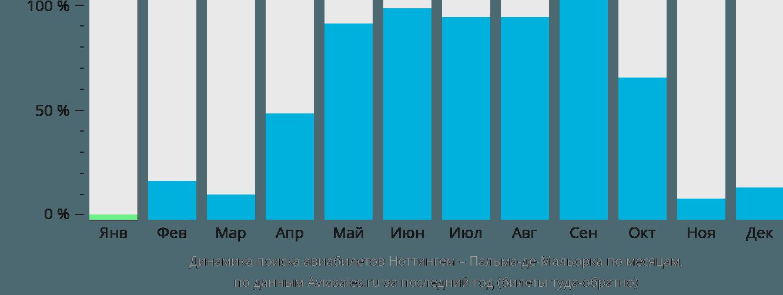Динамика поиска авиабилетов из Ноттингема в Пальма-де-Майорку по месяцам