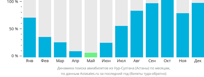 Динамика поиска авиабилетов из Нур-Султана (Астаны) по месяцам