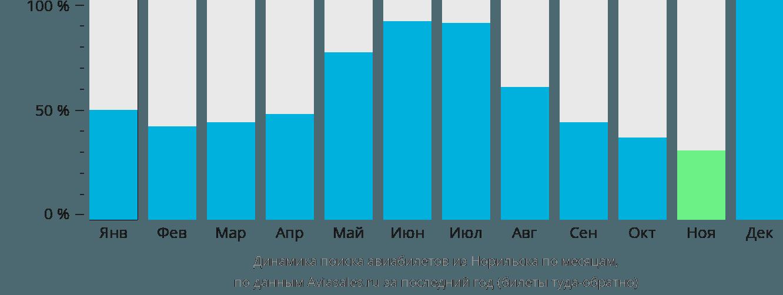 Динамика поиска авиабилетов из Норильска по месяцам