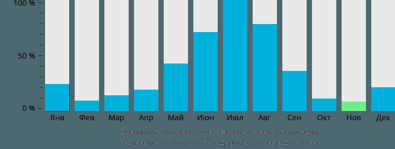 Динамика поиска авиабилетов из Норильска в Анапу по месяцам