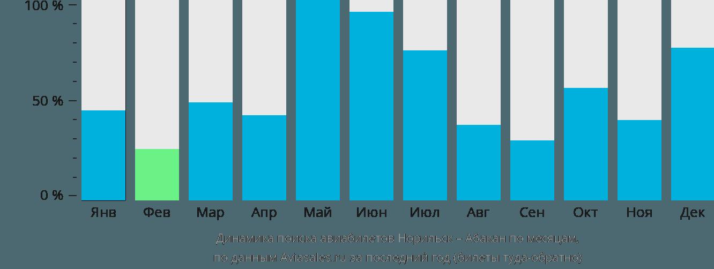 Динамика поиска авиабилетов из Норильска в Абакан по месяцам