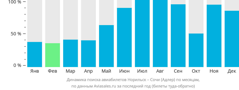 Динамика поиска авиабилетов из Норильска в Сочи по месяцам