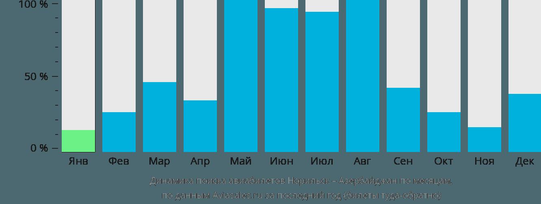Динамика поиска авиабилетов из Норильска в Азербайджан по месяцам