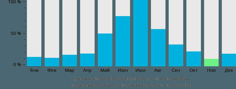 Динамика поиска авиабилетов из Норильска в Баку по месяцам
