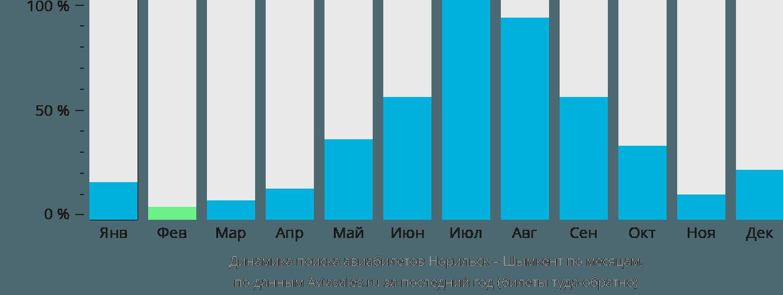 Динамика поиска авиабилетов из Норильска в Шымкент по месяцам