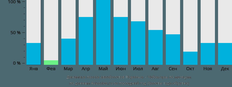 Динамика поиска авиабилетов из Норильска в Чебоксары по месяцам