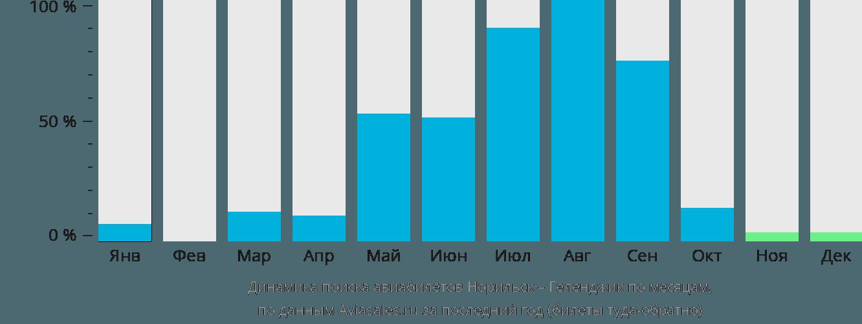 Динамика поиска авиабилетов из Норильска в Геленджик по месяцам