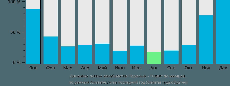 Динамика поиска авиабилетов из Норильска на Пхукет по месяцам