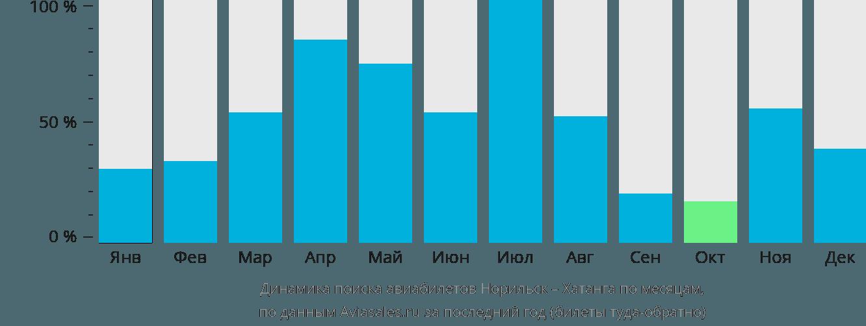 Динамика поиска авиабилетов из Норильска в Хатангу по месяцам