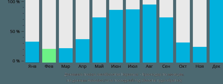 Динамика поиска авиабилетов из Норильска в Краснодар по месяцам
