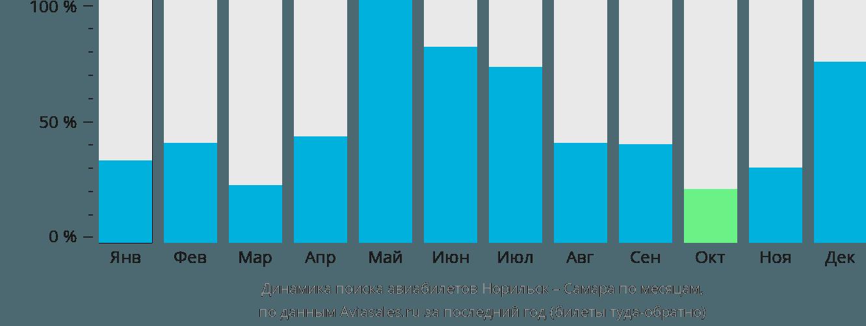 Динамика поиска авиабилетов из Норильска в Самару по месяцам