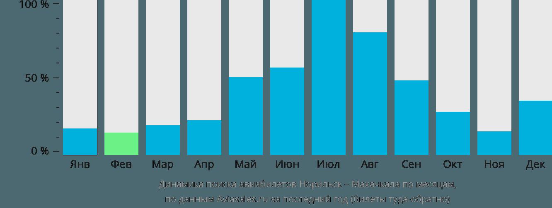 Динамика поиска авиабилетов из Норильска в Махачкалу по месяцам