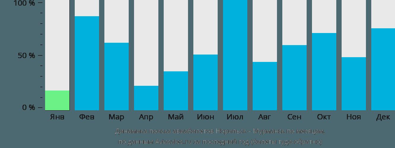 Динамика поиска авиабилетов из Норильска в Мурманск по месяцам