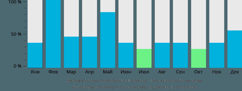 Динамика поиска авиабилетов из Норильска в Магнитогорск по месяцам