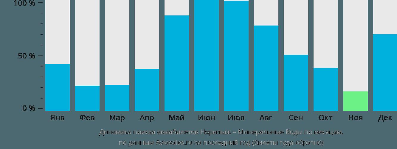 Динамика поиска авиабилетов из Норильска в Минеральные воды по месяцам