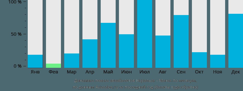 Динамика поиска авиабилетов из Норильска в Минск по месяцам