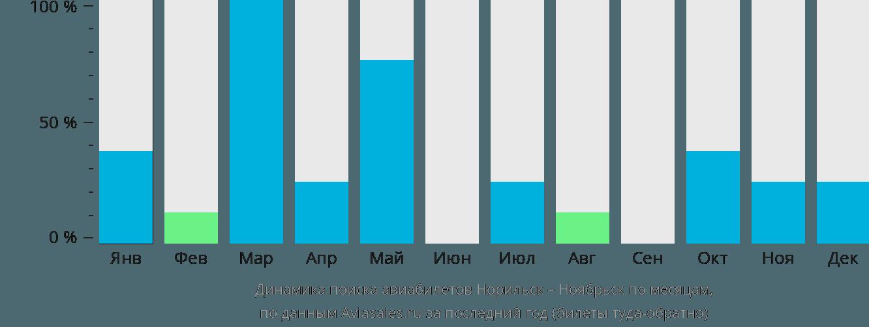 Динамика поиска авиабилетов из Норильска в Ноябрьск по месяцам