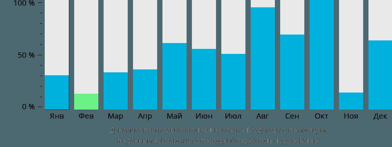 Динамика поиска авиабилетов из Норильска во Владикавказ по месяцам