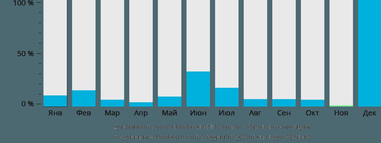 Динамика поиска авиабилетов из Норильска в Саратов по месяцам