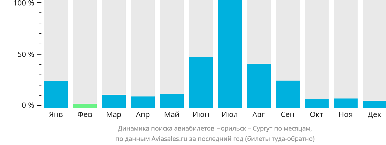 Динамика поиска авиабилетов из Норильска в Сургут по месяцам