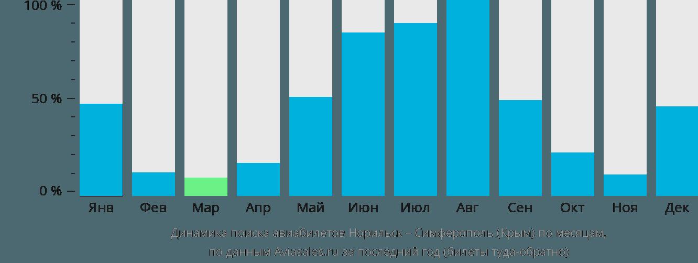 Динамика поиска авиабилетов из Норильска в Симферополь по месяцам