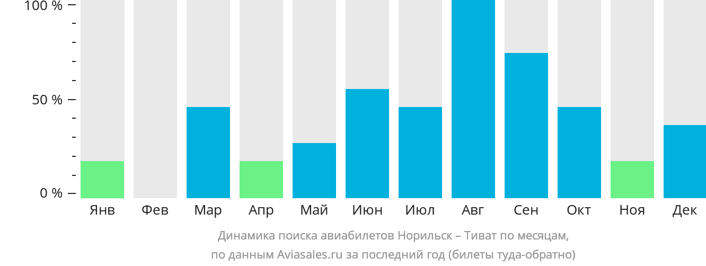 Динамика поиска авиабилетов из Норильска в Тиват по месяцам