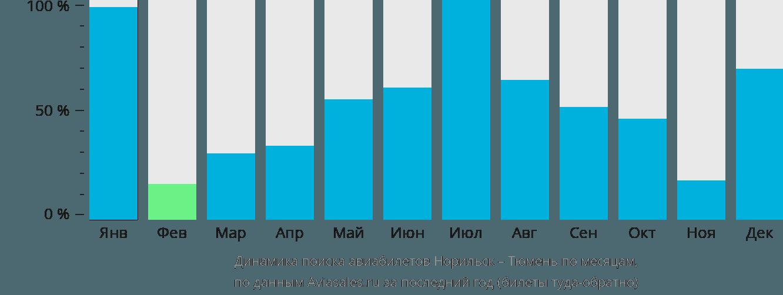 Динамика поиска авиабилетов из Норильска в Тюмень по месяцам