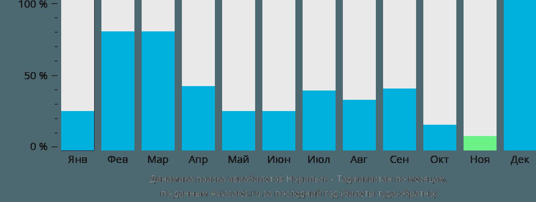 Динамика поиска авиабилетов из Норильска в Таджикистан по месяцам