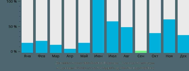 Динамика поиска авиабилетов из Норильска в Улан-Удэ по месяцам