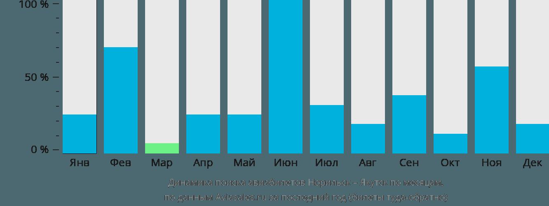 Динамика поиска авиабилетов из Норильска в Якутск по месяцам