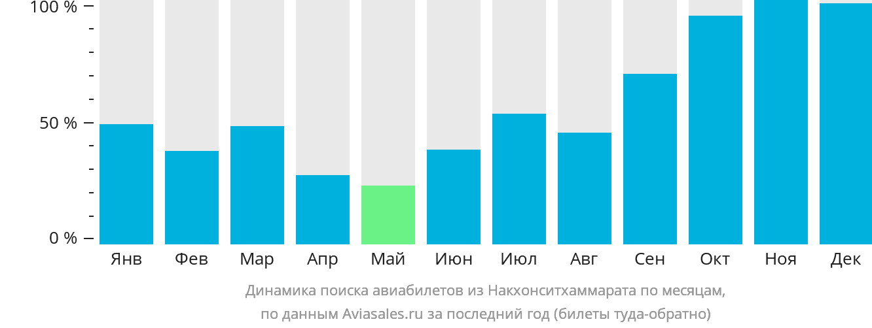 Динамика поиска авиабилетов из Накхонситхаммарата по месяцам
