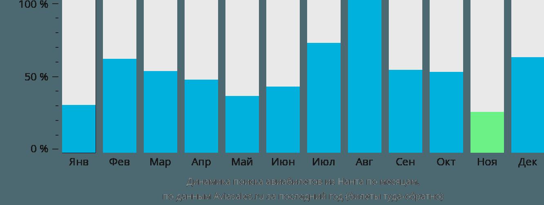 Динамика поиска авиабилетов из Нанта по месяцам