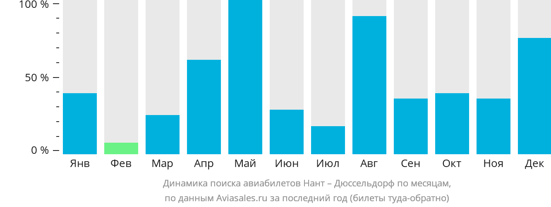 Динамика поиска авиабилетов из Нанта в Дюссельдорф по месяцам