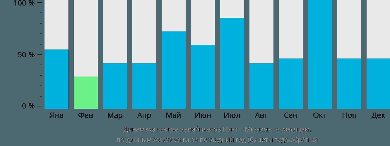 Динамика поиска авиабилетов из Нанта в Мюнхен по месяцам