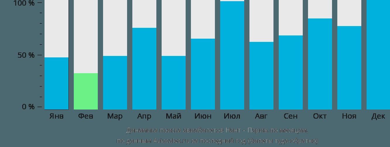 Динамика поиска авиабилетов из Нанта в Париж по месяцам