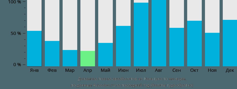 Динамика поиска авиабилетов из Наньтуна по месяцам